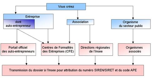 schema-immatriculation