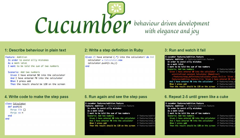 Tests BDD avec Cucumber Java | Damien FREMONT