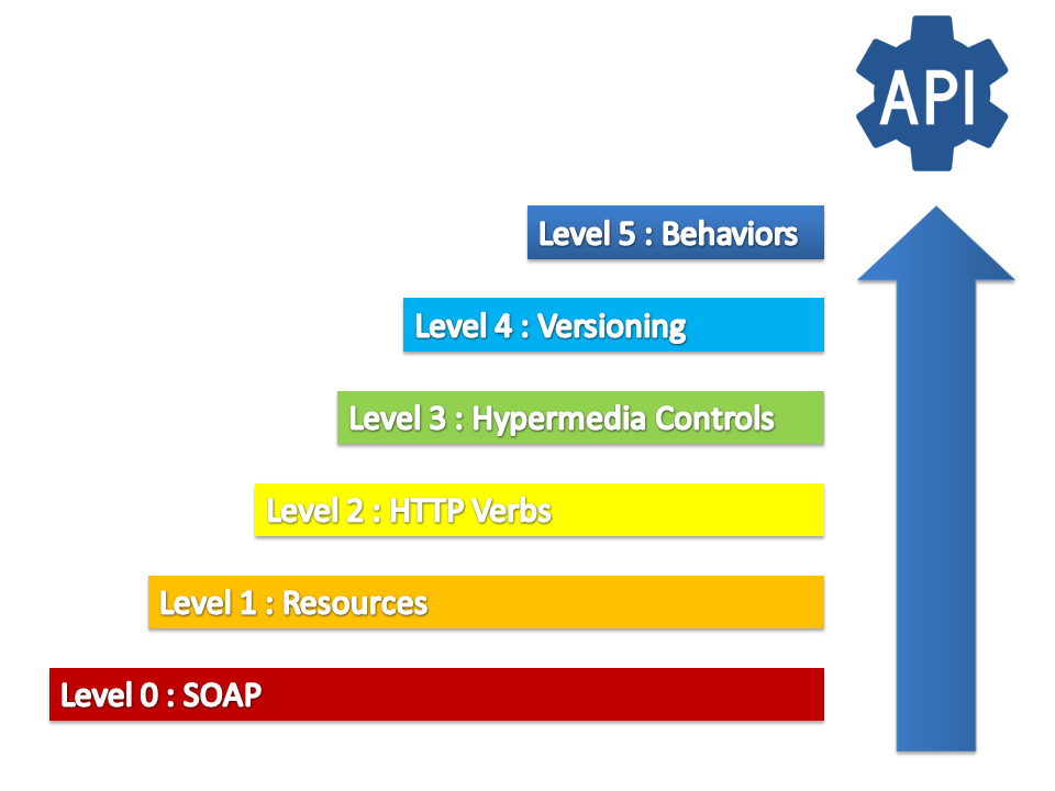 REST API Maturity Levels : From 0 to 5 | Damien FREMONT